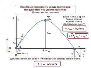 Некоторые зависимости между величинамипри движении под углом к горизонту(баллист
