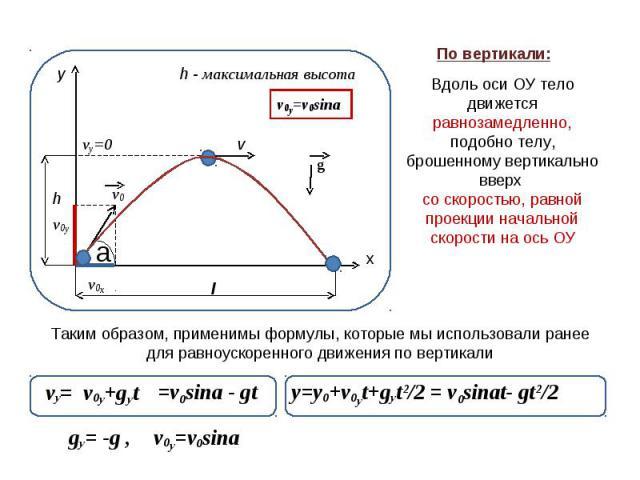Вдоль оси ОУ телодвижется равнозамедленно,подобно телу, брошенному вертикально вверх со скоростью, равной проекции начальной скорости на ось ОУ Таким образом, применимы формулы, которые мы использовали ранее для равноускоренного движения по вертикали