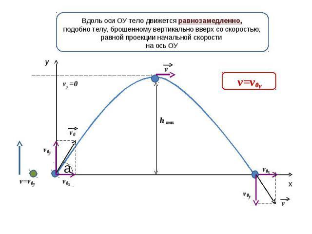 Вдоль оси ОУ тело движется равнозамедленно,подобно телу, брошенному вертикально вверх со скоростью, равной проекции начальной скорости на ось ОУ