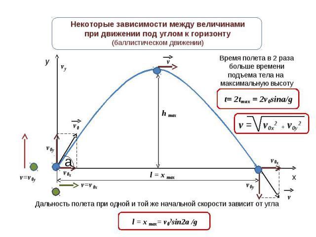Некоторые зависимости между величинамипри движении под углом к горизонту(баллистическом движении) Время полета в 2 разабольше времениподъема тела на максимальную высоту