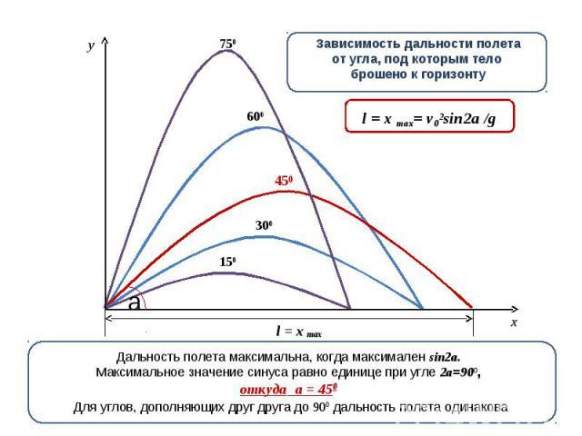 Зависимость дальности полетаот угла, под которым тело брошено к горизонту Дальность полета максимальна, когда максимален sin2a.Максимальное значение синуса равно единице при угле 2a=900,откуда a = 450 Для углов, дополняющих друг друга до 900 дальнос…