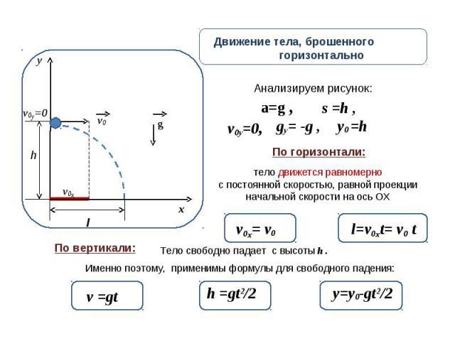 Движение тела, брошенного горизонтально тело движется равномерно с постоянной скоростью, равной проекции начальной скорости на ось ОХ Именно поэтому, применимы формулы для свободного падения: