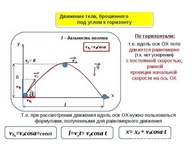 Движение тела, брошенногопод углом к горизонту т.е. вдоль оси ОХ телодвижется равномерно(т.к. нет ускорения)с постоянной скоростью, равнойпроекции начальной скорости на ось ОХ Т.о. при рассмотрении движения вдоль оси ОХ нужно пользоваться формулами,…