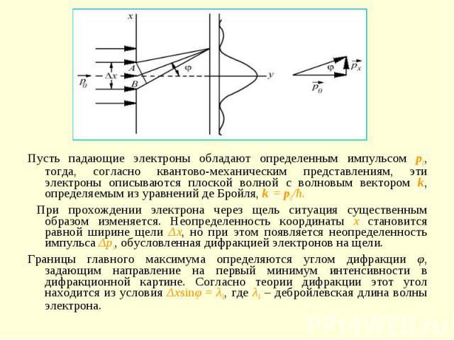 Пусть падающие электроны обладают определенным импульсом p0, тогда, согласно квантово-механическим представлениям, эти электроны описываются плоской волной с волновым вектором k, определяемым из уравнений де Бройля, k = p0/ħ. При прохождении электро…