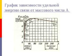 График зависимости удельной энергии связи от массового числа А