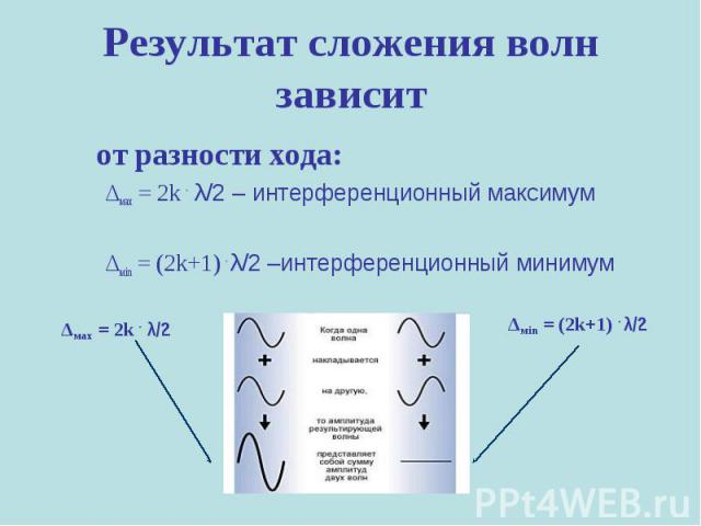 Результат сложения волн зависит от разности хода:Δмах = 2k . λ/2 – интерференционный максимумΔмin = (2k+1) . λ/2 –интерференционный минимум