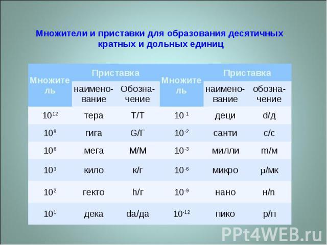 Множители и приставки для образования десятичных кратных и дольных единиц