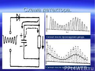 Схема детектора. Сигнал после прохождения диода. Сигнал после прохождения детект