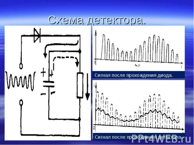 Схема детектора. Сигнал после прохождения диода. Сигнал после прохождения детектора.