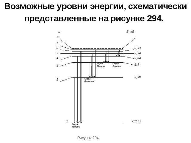Возможные уровни энергии, схематически представленные на рисунке 294.