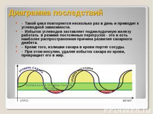 Диаграмма последствий - Такой цикл повторяется несколько раз в день и приводит к