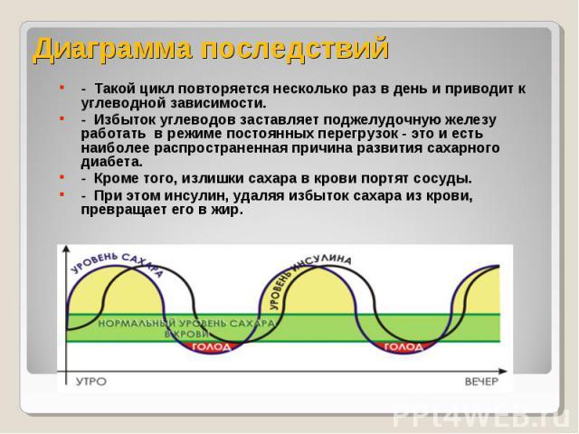 Диаграмма последствий - Такой цикл повторяется несколько раз в день и приводит к углеводной зависимости.- Избыток углеводов заставляет поджелудочную железу работать в режиме постоянных перегрузок - это и есть наиболее распространенная причина развит…
