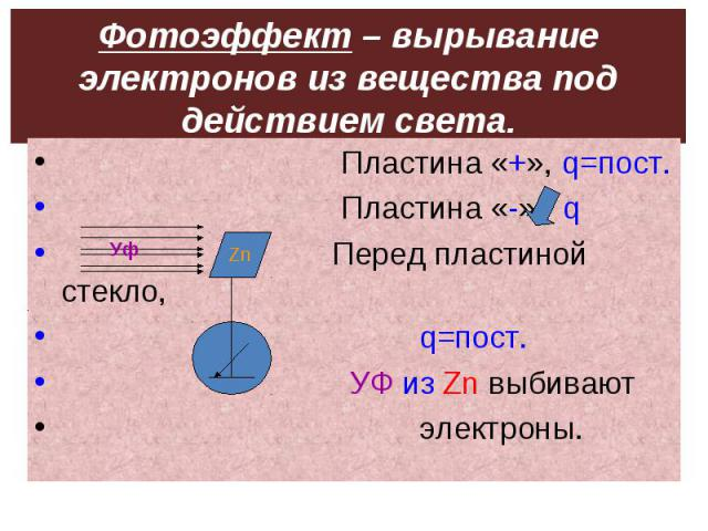 Фотоэффект – вырывание электронов из вещества под действием света. Пластина «+», q=пост. Пластина «-», q Перед пластиной стекло, q=пост. УФ из Zn выбивают электроны.