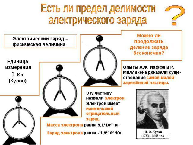 Есть ли предел делимостиэлектрического заряда Электрический заряд – физическая величина Единица измерения1 Кл(Кулон) Можно ли продолжатьделение зарядабесконечно? Опыты А.Ф. Иоффе и Р.Милликена доказали суще-ствование самой малой заряжённой частицы. …