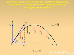 Движение тела, брошенного под углом α к горизонту, разложение вектора начальной