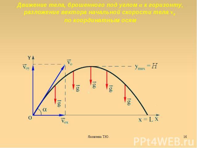Движение тела, брошенного под углом α к горизонту, разложение вектора начальной скорости тела v0 по координатным осям