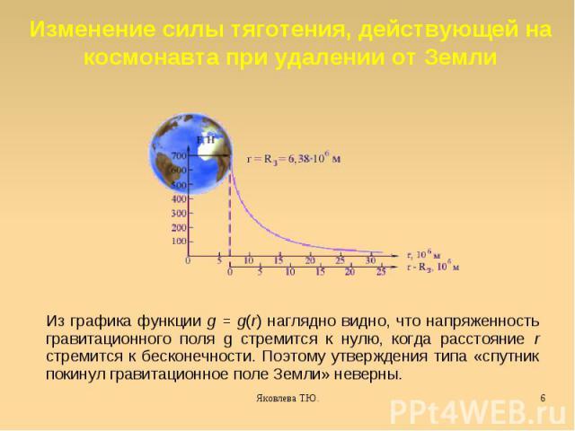 Изменение силы тяготения, действующей на космонавта при удалении от Земли Из графика функции g = g(r) наглядно видно, что напряженность гравитационного поля g стремится к нулю, когда расстояние r стремится к бесконечности. Поэтому утверждения типа «…