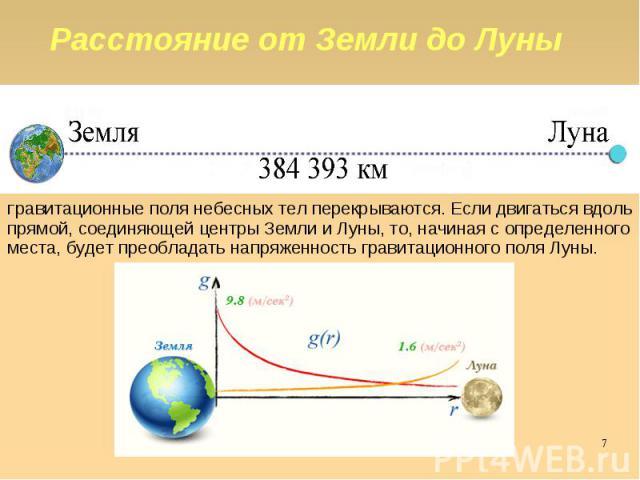 Расстояние от Земли до Луны Гравитационные поля небесных тел перекрываются. Если двигаться вдоль прямой, соединяющей центры Земли и Луны, то, начиная с определенного места, будет преобладать напряженность гравитационного поля Луны.