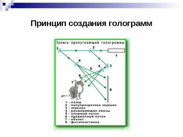 Принцип создания голограмм