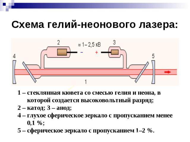 Схема гелий-неонового лазера: 1 – стеклянная кювета со смесью гелия и неона, в которой создается высоковольтный разряд; 2 – катод; 3 – анод; 4 – глухое сферическое зеркало с пропусканием менее 0,1%; 5 – сферическое зеркало с пропусканием 1–2%.