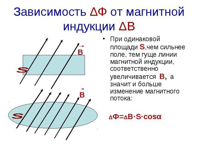 Зависимость ΔФ от магнитной индукции ΔВ При одинаковой площади S,чем сильнее поле, тем гуще линии магнитной индукции, соответственно увеличивается В, а значит и больше изменение магнитного потока: ΔФ=ΔВ·S·cosα