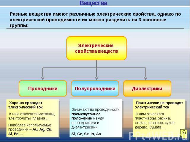 Разные вещества имеют различные электрические свойства, однако по электрической проводимости их можно разделить на 3 основные группы:
