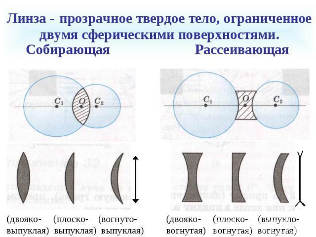 Линза - прозрачное твердое тело, ограниченное двумя сферическими поверхностями.Собирающая Рассеивающая (двояко- (плоско- (вогнуто-выпуклая) выпуклая) выпуклая) (двояко- (плоско- (выпукло-вогнутая) вогнутая) вогнутая)