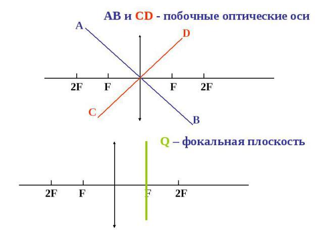 АВ и СD - побочные оптические оси Q – фокальная плоскость