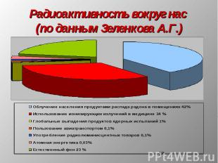 Радиоактивность вокруг нас (по данным Зеленкова А.Г.)