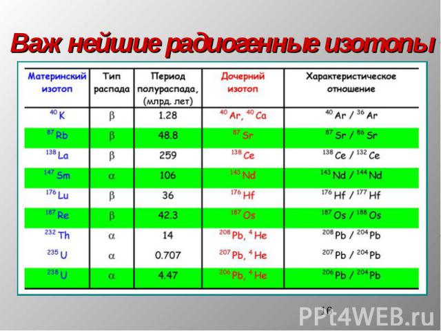 Важнейшие радиогенные изотопы