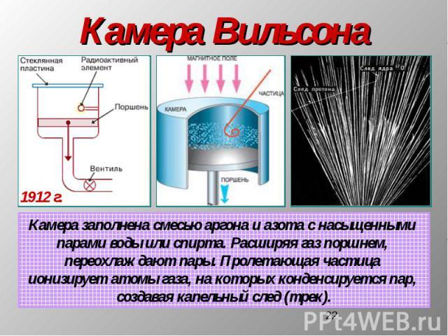 Камера Вильсона Камера заполнена смесью аргона и азота с насыщенными парами воды или спирта. Расширяя газ поршнем, переохлаждают пары. Пролетающая частица ионизирует атомы газа, на которых конденсируется пар, создавая капельный след (трек).