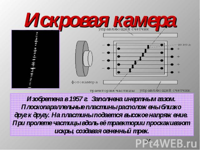 Искровая камера Изобретена в 1957 г. Заполнена инертным газом. Плоскопараллельные пластины расположены близко друг к другу. На пластины подается высокое напряжение. При пролете частицы вдоль её траектории проскакивают искры, создавая огненный трек.
