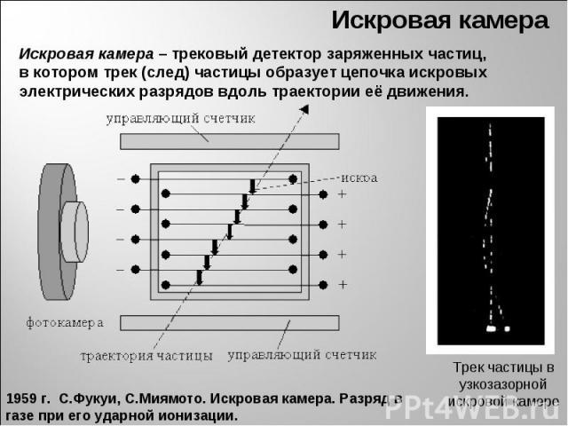 Искровая камера – трековый детектор заряженных частиц, вкотором трек (след) частицы образует цепочка искровых электрических разрядов вдоль траектории её движения. 1959 г. С.Фукуи, С.Миямото. Искровая камера. Разряд в газе при его ударной ионизации.