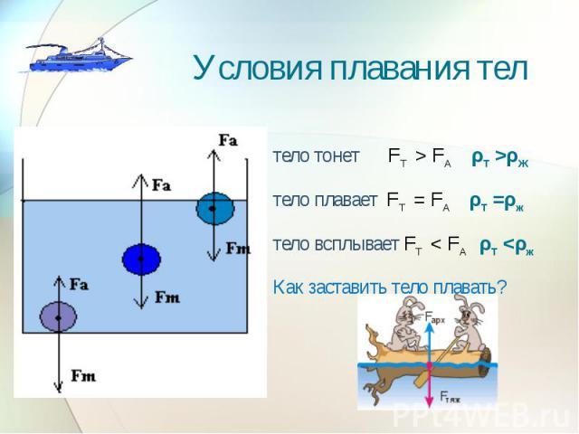 Условия плавания тел тело тонет FТ > FА ρТ >ρЖтело плавает FТ = FА ρТ =ρж тело всплывает FТ < FА ρТ