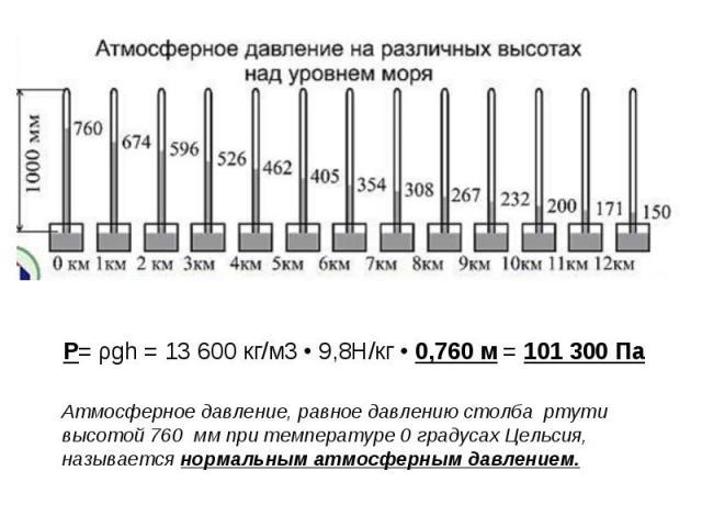 Атмосферное давление, равное давлению столба ртути высотой 760 мм при температуре 0 градусах Цельсия, называется нормальным атмосферным давлением.