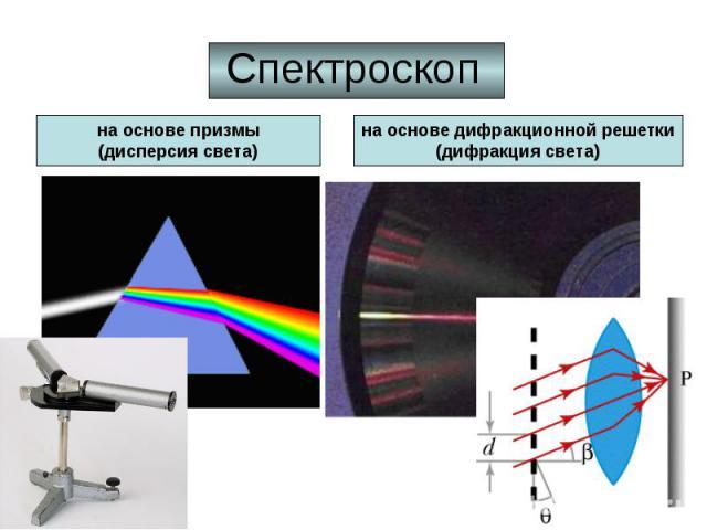 Спектроскоп на основе призмы(дисперсия света) на основе дифракционной решетки(дифракция света)