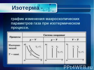 график изменения макроскопических параметров газа при изотермическом процессе.