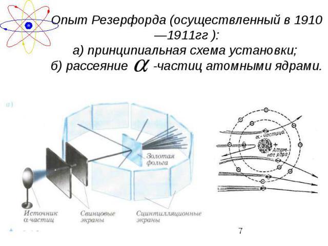 Опыт Резерфорда (осуществленный в 1910—1911гг ):а) принципиальная схема установки; б) рассеяние -частиц атомными ядрами.