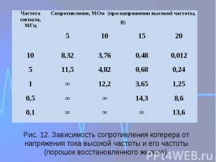Рис. 12. Зависимость сопротивления когерера от напряжения тока высокой частоты и