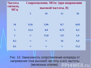 Рис. 13. Зависимость сопротивления когерера от напряжения тока высокой частоты и