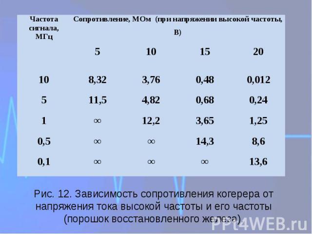Рис. 12. Зависимость сопротивления когерера от напряжения тока высокой частоты и его частоты (порошок восстановленного железа).