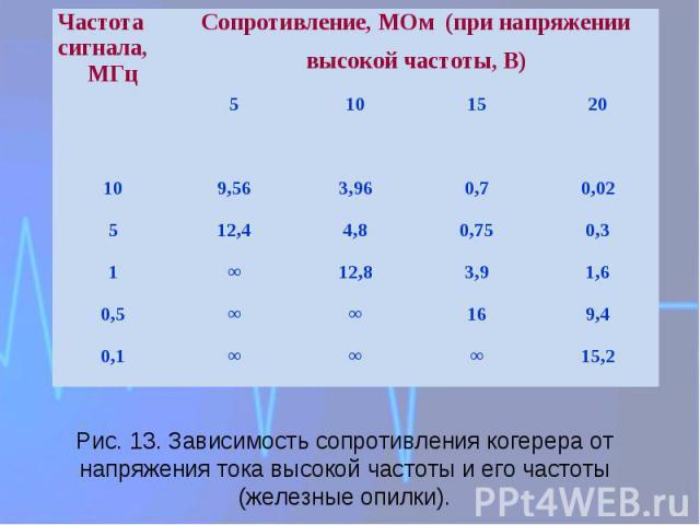 Рис. 13. Зависимость сопротивления когерера от напряжения тока высокой частоты и его частоты (железные опилки).
