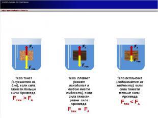 Тело тонет (опускается на дно), если сила тяжести больше силы Архимеда Fтяж > FА