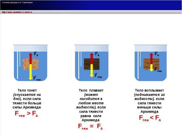 Тело тонет (опускается на дно), если сила тяжести больше силы Архимеда Fтяж > FА Тело плавает (может находится в любом месте жидкости), если сила тяжести равна силе Архимеда Fтяж = FА Тело всплывает (поднимается из жидкости), если сила тяжести меньш…