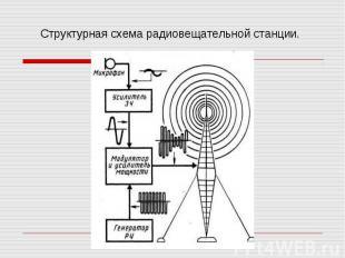 Структурная схема радиовещательной станции.