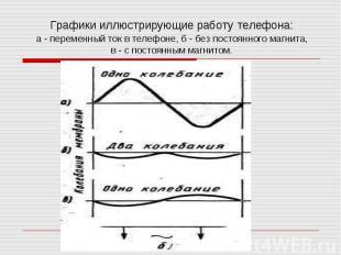 Графики иллюстрирующие работу телефона:а - переменный ток в телефоне, б - без по