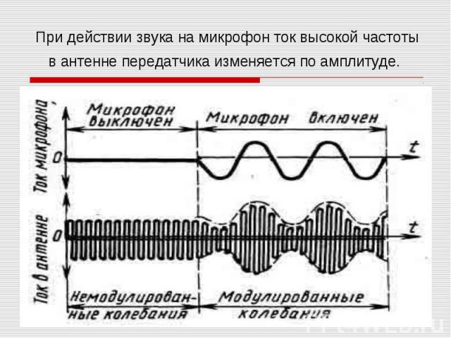 При действии звука на микрофон ток высокой частотыв антенне передатчика изменяется по амплитуде.