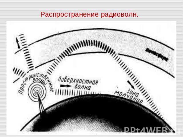 Распространение радиоволн.