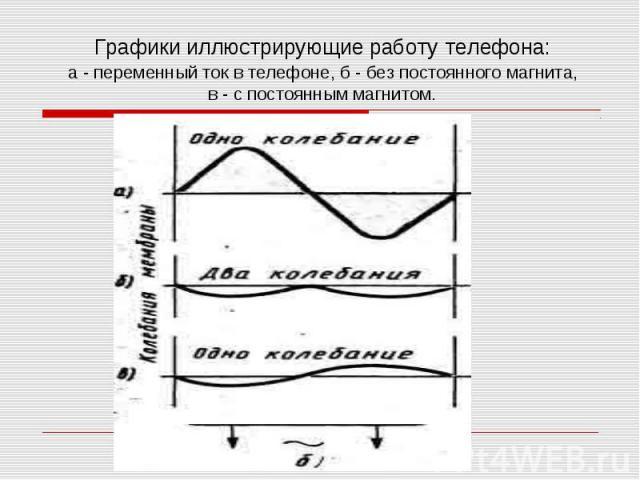 Графики иллюстрирующие работу телефона:а - переменный ток в телефоне, б - без постоянного магнита,в - с постоянным магнитом.