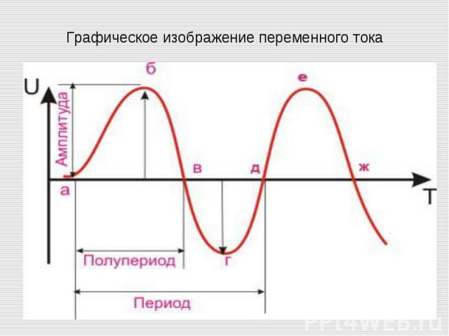Графическое изображение переменного тока